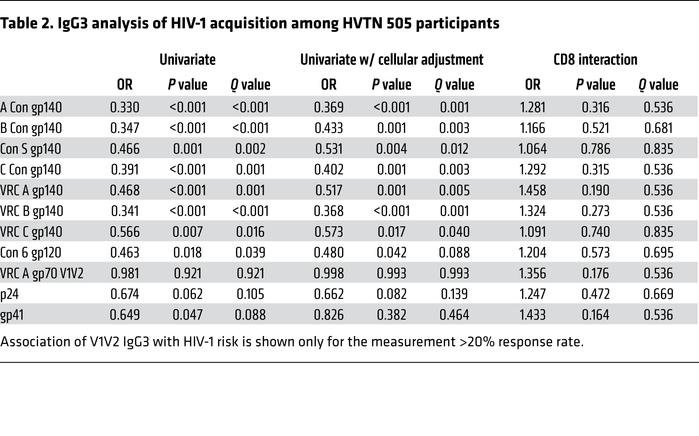 IgG3 analysis of HIV-1 acquisition among HVTN 505 participants