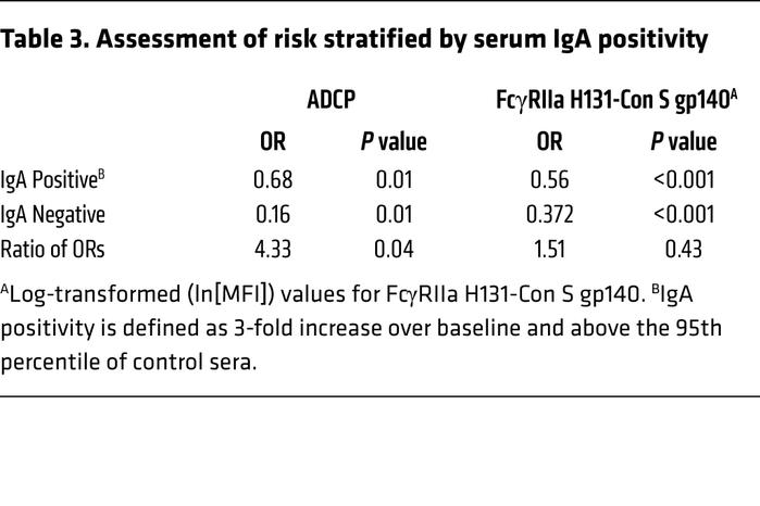 Assessment of risk stratified by serum IgA positivity