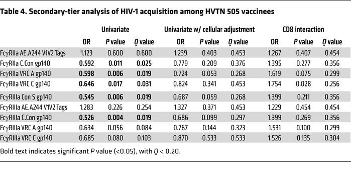 Secondary-tier analysis of HIV-1 acquisition among HVTN 505 vaccinees