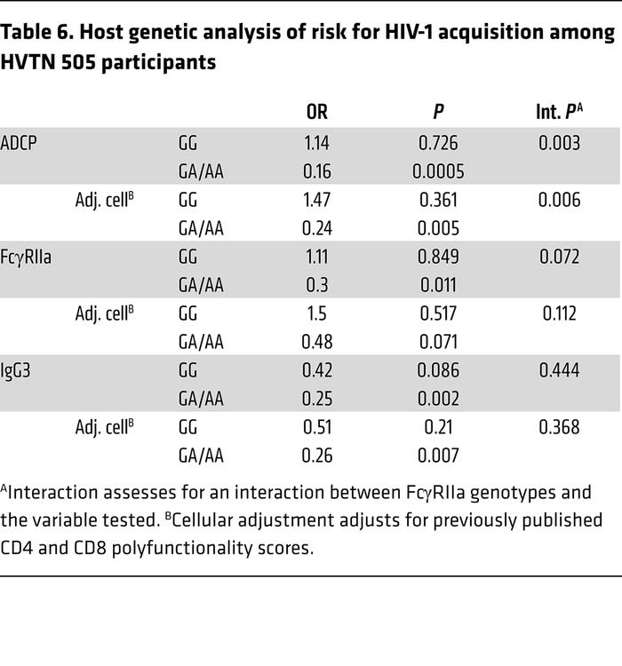 Host genetic analysis of risk for HIV-1 acquisition among HVTN 505 parti...