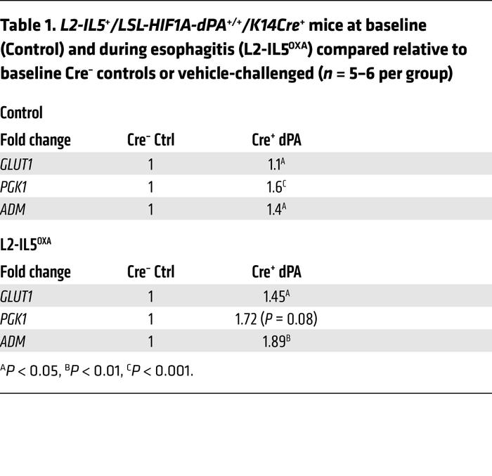 L2-IL5+/LSL-HIF1A-dPA+/+/K14Cre+ mice at baseline (Control) and during ...