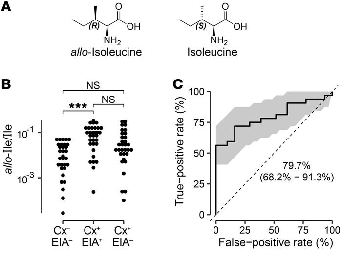 Isoleucine isomer correlated with C. difficile.  (A) Chemical structures...