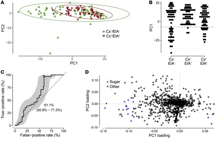 Principal component analysis of GC-MS–defined metabolome in the clinical...