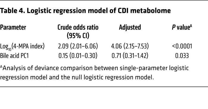 Logistic regression model of CDI metabolome