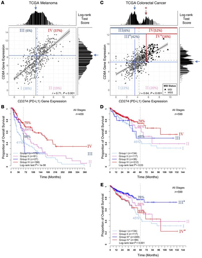 Comparison of TME stratification based on CD8A and CD274 gene expression...