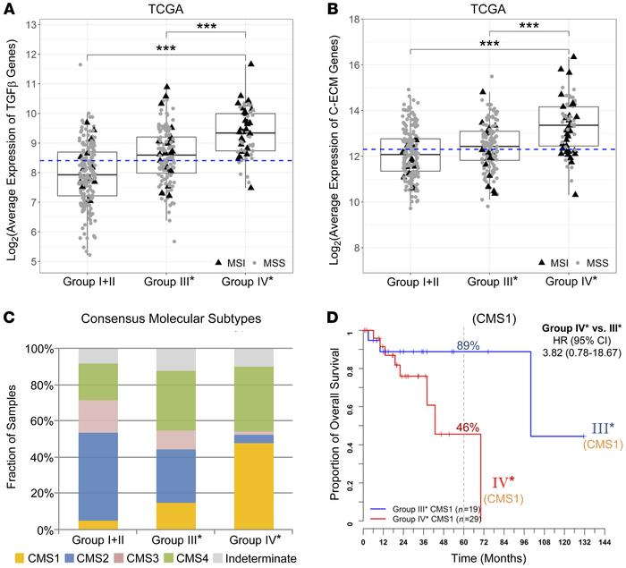 Expression of TGF-β–encoding and C-ECM signature genes and the distribut...