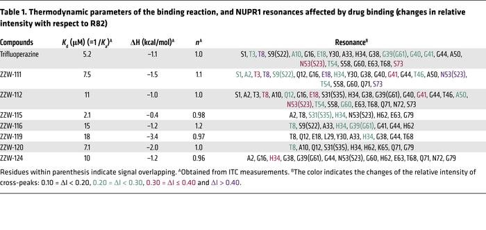 Thermodynamic parameters of the binding reaction, and NUPR1 resonances a...