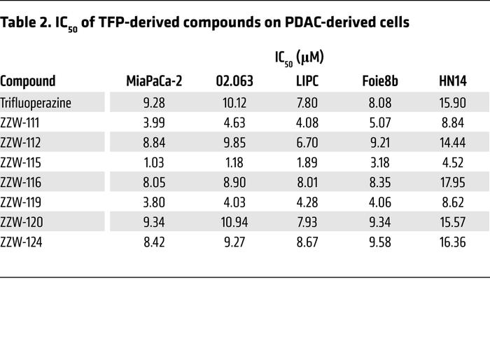 IC50 of TFP-derived compounds on PDAC-derived cells