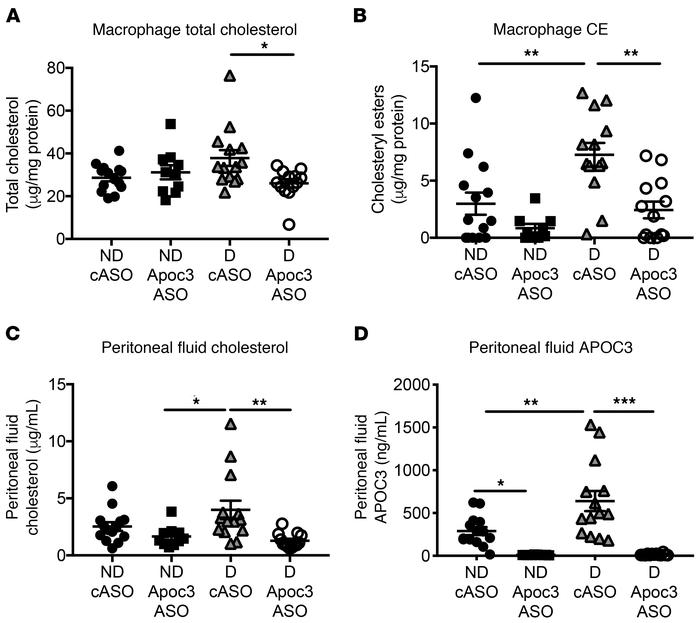 Diabetes increases APOC3 levels in interstitial fluid concomitant with m...