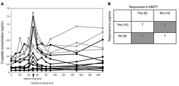 Medalist responses to a hyperglycemic/arginine clamp. (A) Individual res...