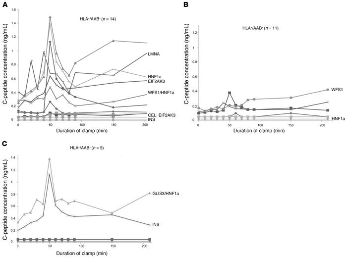 Medalist responses to a hyperglycemic/arginine clamp by risk allele and ...