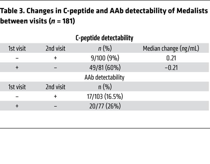 Changes in C-peptide and AAb detectability of Medalists between visits (...