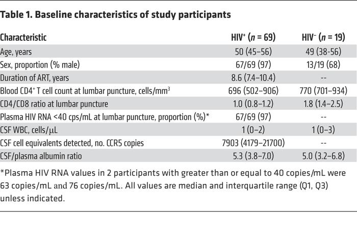 Baseline characteristics of study participants