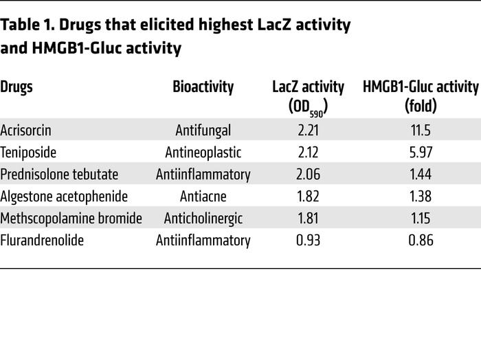 Drugs that elicited highest LacZ activity and HMGB1-Gluc activity