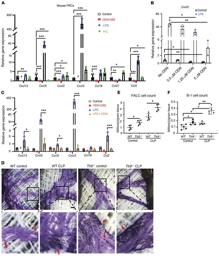 TLR9 regulates peritoneal immunity via modulation of chemokine expressio...