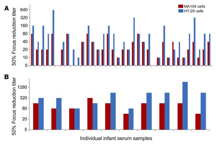 Neutralization titers of post–RV1 vaccination serum samples from Indian ...