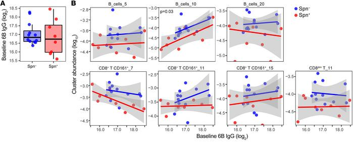 Association between baseline IgG against Spn and cluster abundance. (A) ...