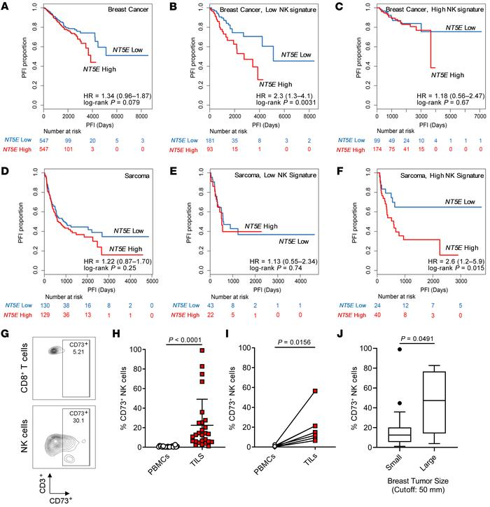NT5E expression affects the prognostic value of NK cells in breast canc...