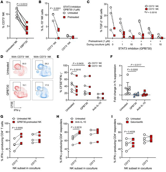 STAT3-dependent TGF-β and IL-10 production by CD73+ NK cells and suppres...