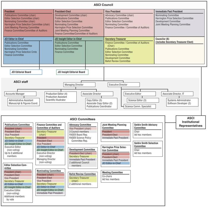 Organizational structure of the American Society for Clinical Investigat...