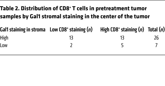 Distribution of CD8+ T cells in pretreatment tumor samples by Gal1 strom...
