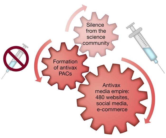 The three major drivers of the antivax movement. Since the early 2000s, ...