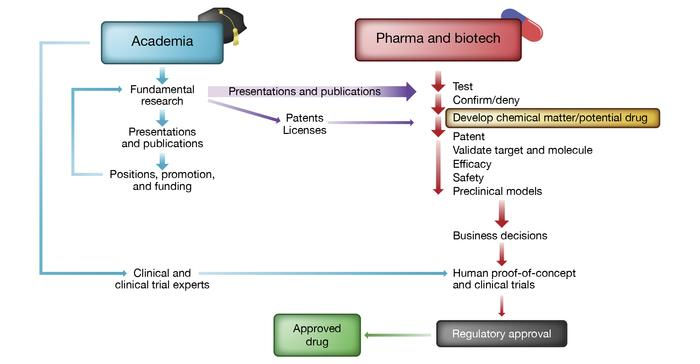 Schematic representation of the drug discovery and development ecosystem...