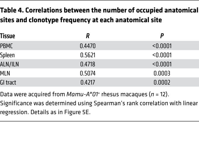 Correlations between the number of occupied anatomical sites and clonoty...