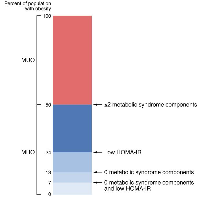 Estimated prevalence of metabolically healthy and metabolically unhealth...