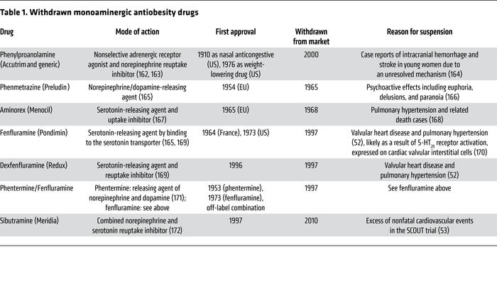 Withdrawn monoaminergic antiobesity drugs