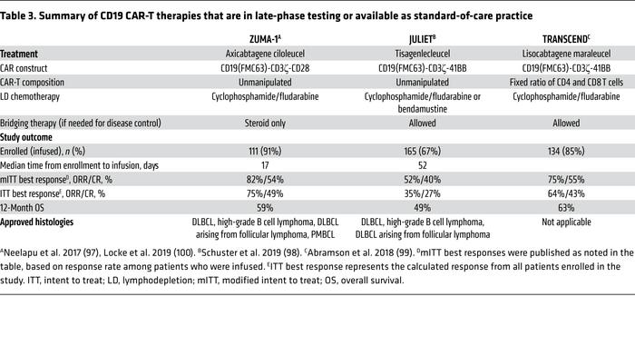 Summary of CD19 CAR-T therapies that are in late-phase testing or availa...