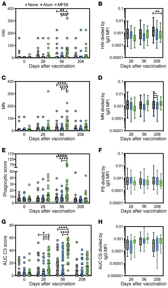 MF59 induces neutralization and specific antibody-dependent innate immun...