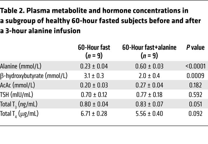 Plasma metabolite and hormone concentrations in a subgroup of healthy 60...