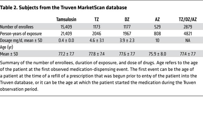 Subjects from the Truven MarketScan database