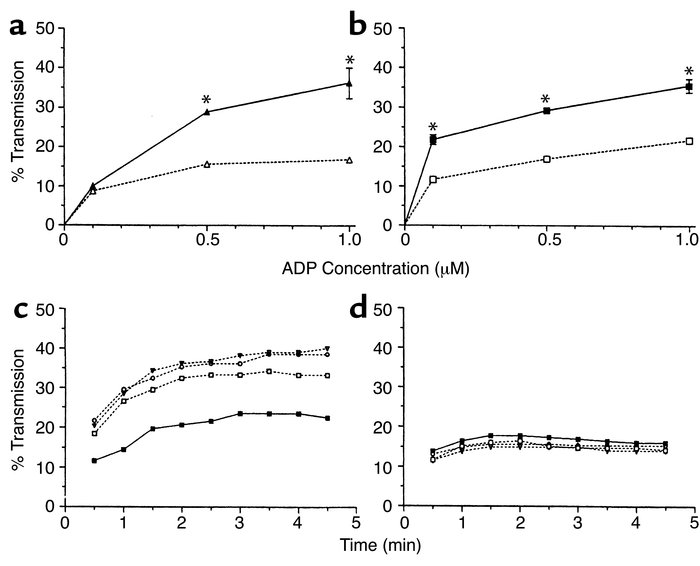 Leptin promotes murine platelet aggregation in response to ADP. In vitro...