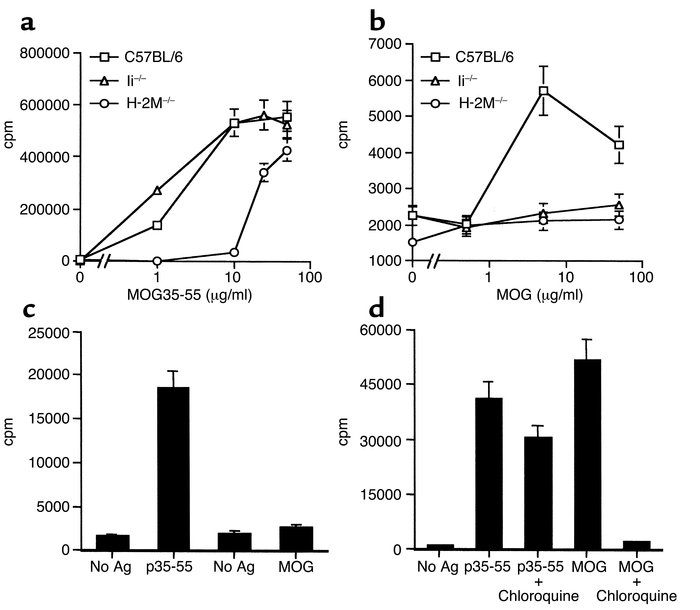 Presentation of native MOG requires endocytic processing. Ii- or H-2M–de...