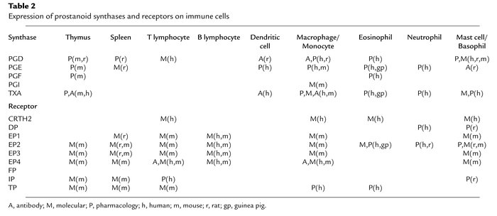 Expression of prostanoid synthases and receptors on immune cells