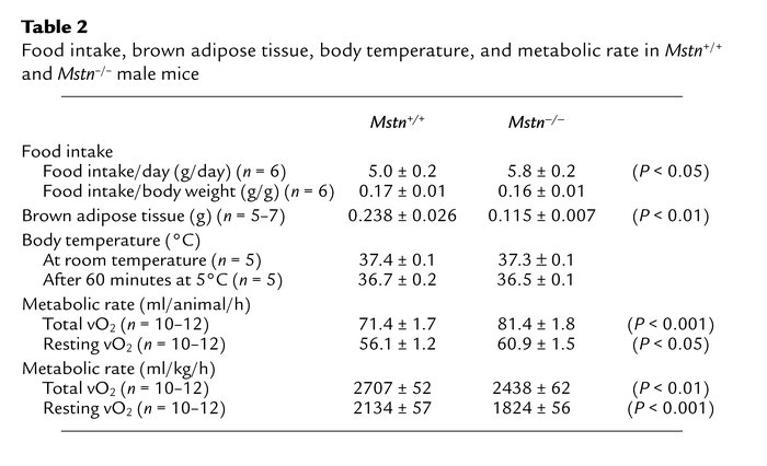 Food intake, brown adipose tissue, body temperature, and metabolic rate ...