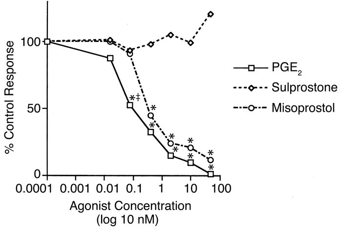 Effects of PGE2 analogues on proliferation in the MLR. A range of concen...