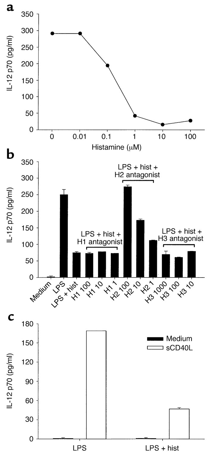 Histamine inhibits the release of IL-12 p70 from LPS-matured DCs. (a) Do...