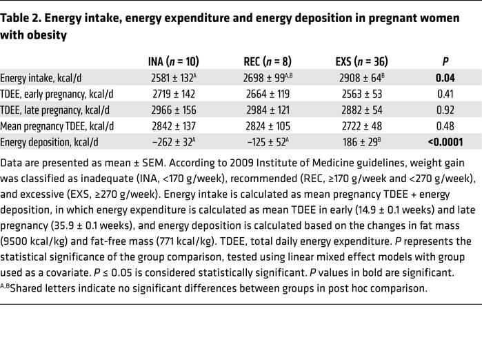 Energy intake, energy expenditure and energy deposition in pregnant wome...