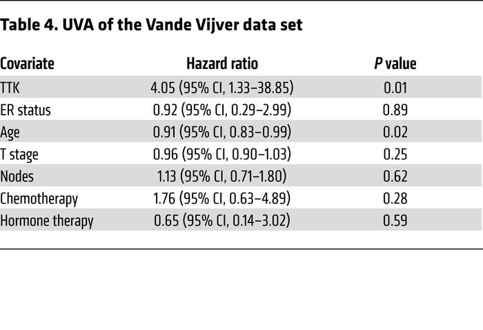 UVA of the Vande Vijver data set