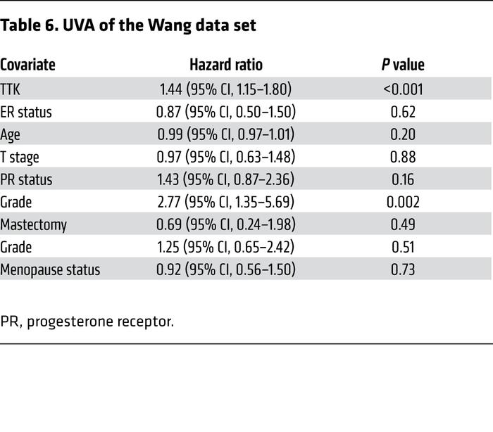 UVA of the Wang data set
