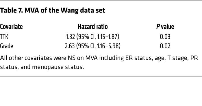 MVA of the Wang data set