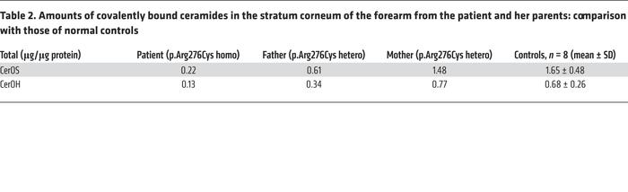 Amounts of covalently bound ceramides in the stratum corneum of the fore...