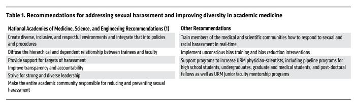 Recommendations for addressing sexual harassment and improving diversity...