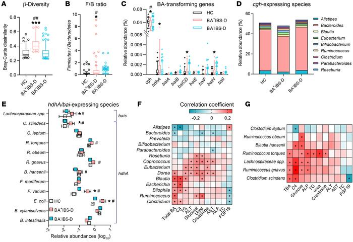 The association between Clostridia-rich microbiota and the levels of BA ...