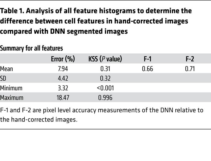 Analysis of all feature histograms to determine the difference between c...