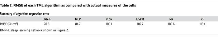 RMSE of each TML algorithm as compared with actual measures of the cells