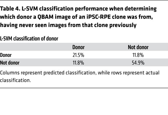 L-SVM classification performance when determining which donor a QBAM ima...